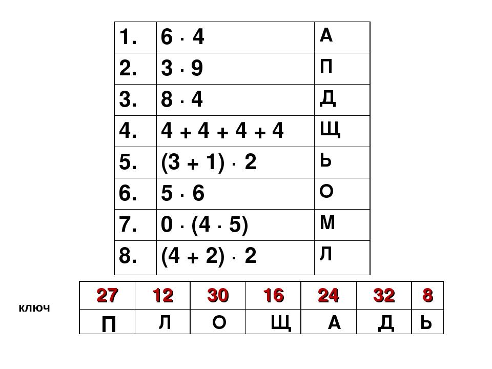 ключ ь П Л О Щ А Д Ь 2712301624328  1.6 · 4 А 2.3 ∙ 9П 3.8 ∙...