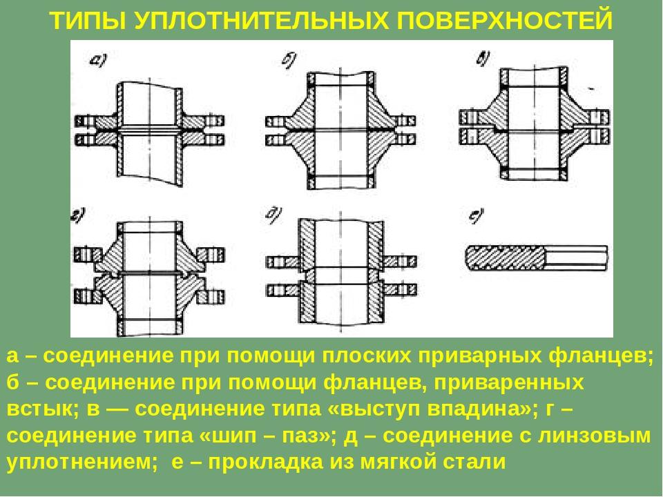 Основные виды стальных фланцев