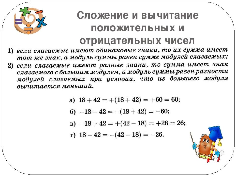 презентация шпаргалка сложение умножение положительных и отрицательных чисел 6 класс