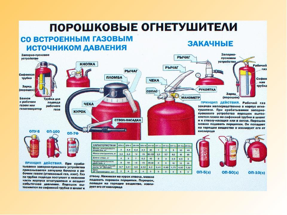 ржд виды огнетушителей с фото и описанием жалко