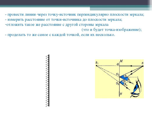 - провести линию через точку-источник перпендикулярно плоскости зеркала; - из...
