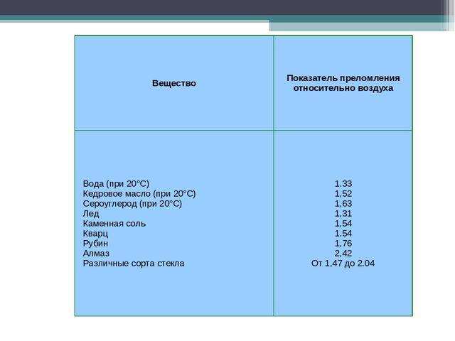 ВеществоПоказатель преломления относительно воздуха Вода (при 20°С) Кедр...