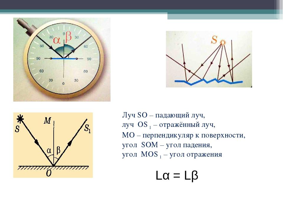 Луч SO – падающий луч, луч ОS 1 – отражённый луч, МО – перпендикуляр к поверх...
