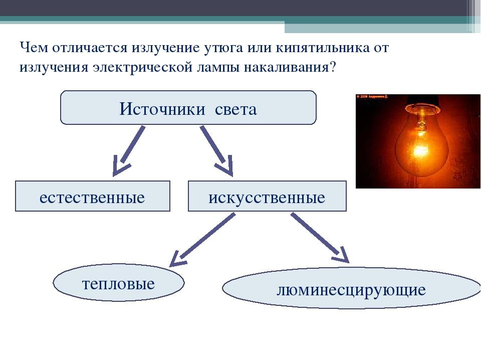 Чем отличается излучение утюга или кипятильника от излучения электрической ла...