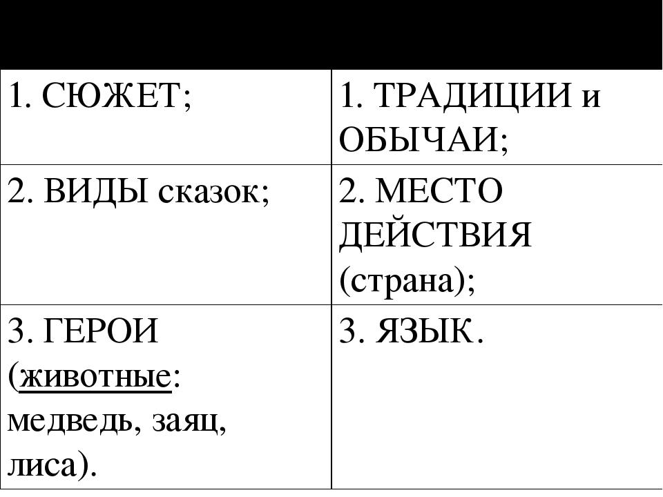 Сходства Различия 1. СЮЖЕТ; 1.ТРАДИЦИИ и ОБЫЧАИ; 2. ВИДЫсказок; 2. МЕСТО ДЕЙС...