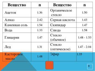 Вещество n Вещество n Ацетон 1.36 Органическое стекло 1.50 Алмаз 2.42 Серная