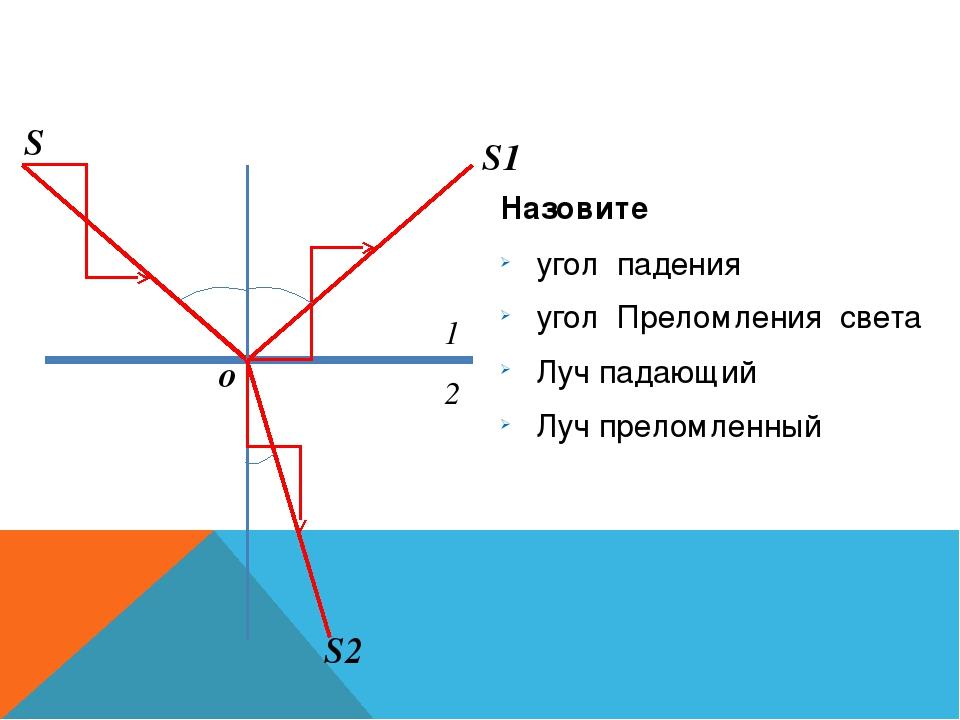 α β S S1 S2 1 2 o γ Назовите угол падения угол Преломления света Луч падающи...