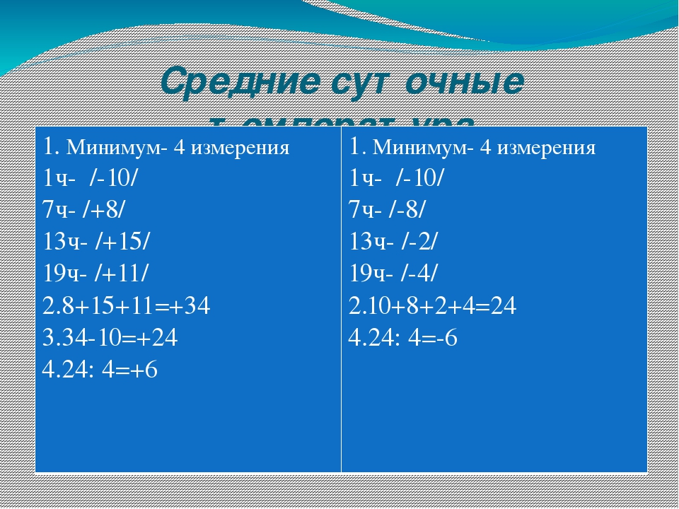 Средние суточные температура 1.Минимум- 4 измерения 1ч- /-10/ 7ч- /+8/ 13ч- /...