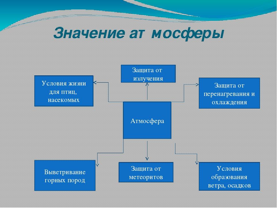 Значение атмосферы Атмосфера Защита от излучения Защита от перенагревания и о...