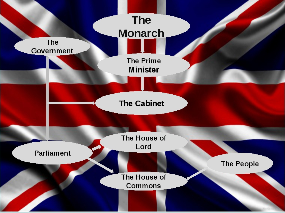 яркой блондинки политическая система в великобритании презентация на английском кругового перекрестка, если