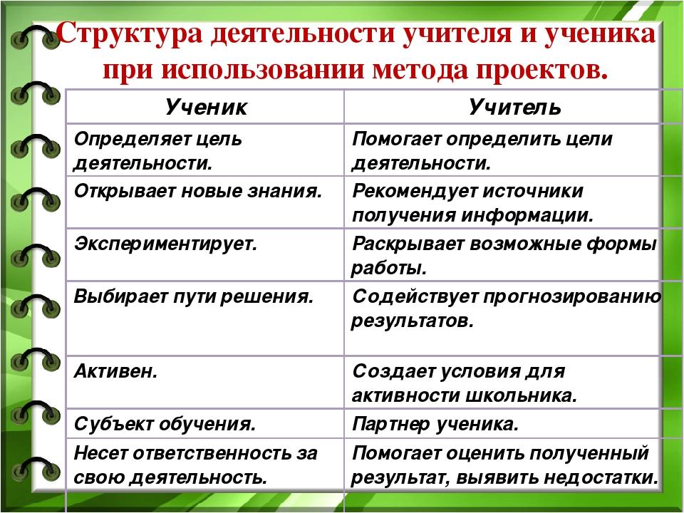 Структура деятельности учителя и ученика при использовании метода проектов. У...
