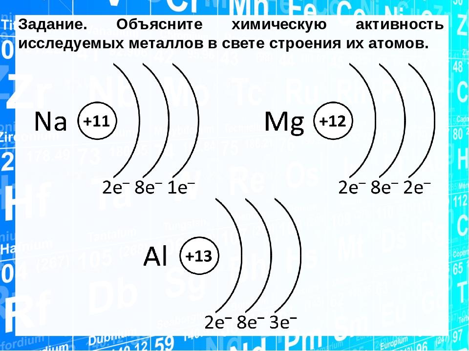 схема строения атома химия стилисты программы
