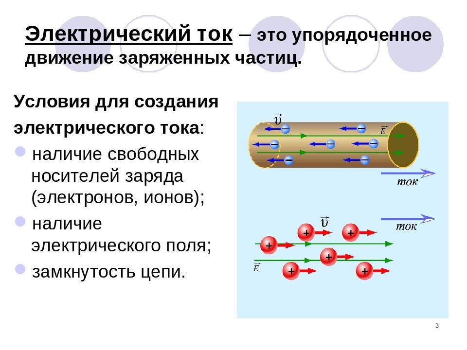 * Электрический ток – это упорядоченное движение заряженных частиц. Условия д...