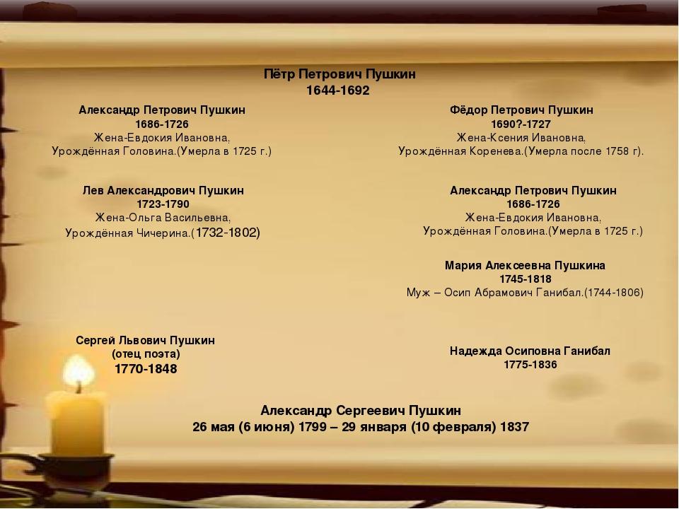 Пётр Петрович Пушкин 1644-1692 Александр Петрович Пушкин 1686-1726 Жена-Евдо...