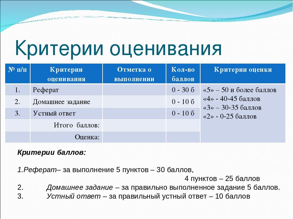 Обработка и подготовка рыбы для приготовления блюд из котлетной и  слайда 5 Критерии оценивания Критерии баллов Реферат за выполнение 5 пунктов 30 ба