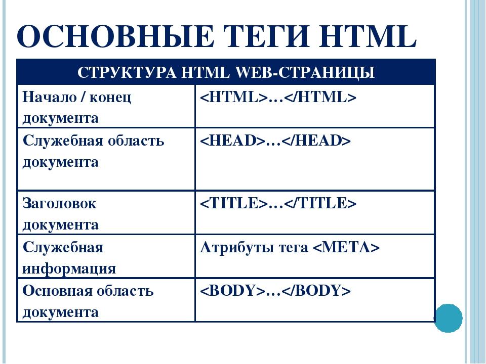 При создании сайтов теги создание сайта как сделать регистрацию