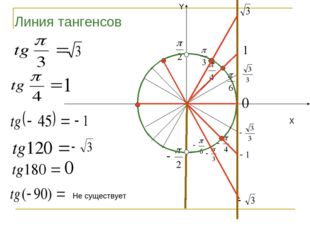 X Y Линия тангенсов Не существует