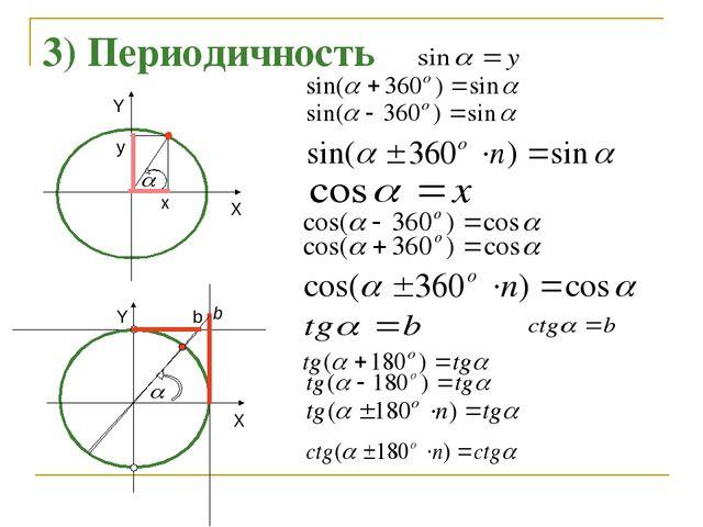 y b b x 3) Периодичность