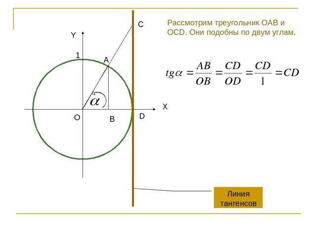 B Линия тангенсов Y X A O C D 1 Рассмотрим треугольник OAB и OCD. Они подобны...
