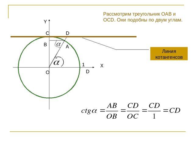 Линия котангенсов Y X A O D 1 Рассмотрим треугольник OAB и OCD. Они подобны п...