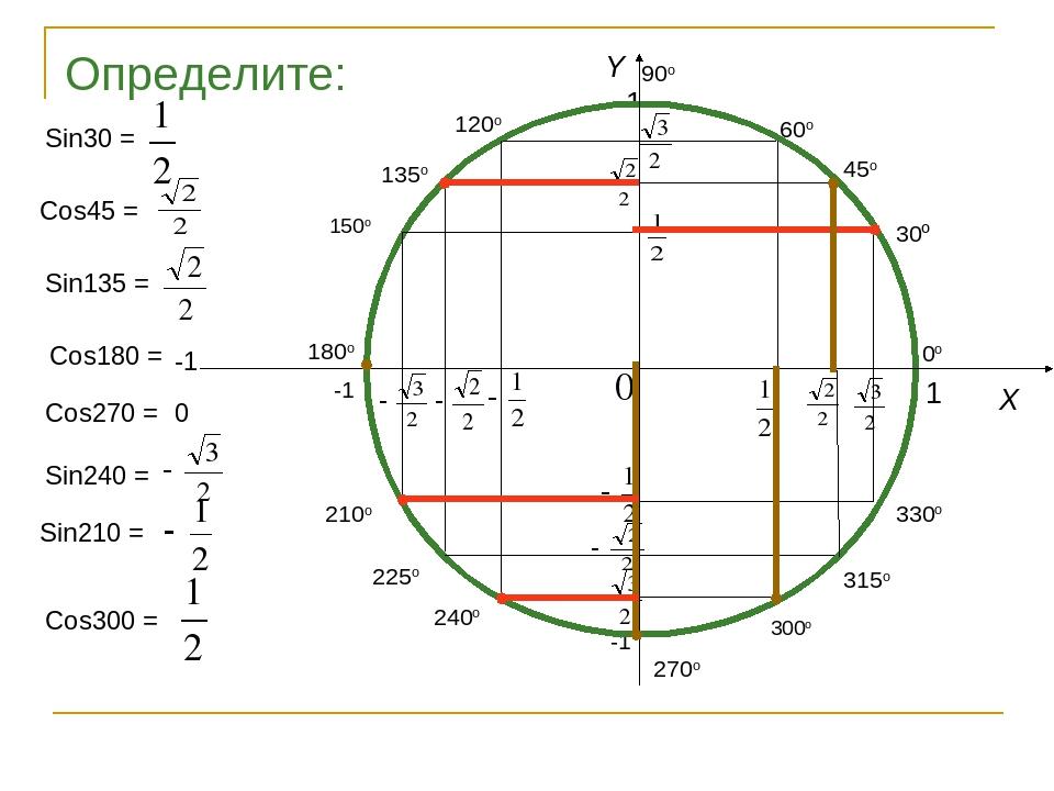 X Y 90o Определите: Sin30 = Sin135 = Cos45 = Cos180 = Cos270 = Sin240 = Sin21...