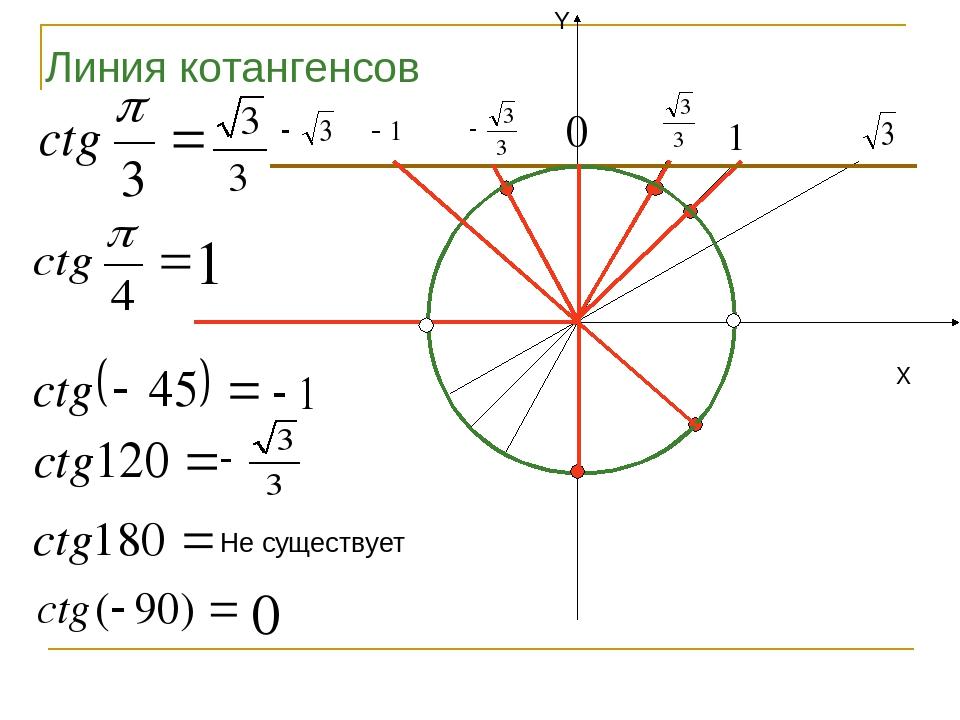 X Y Линия котангенсов Не существует