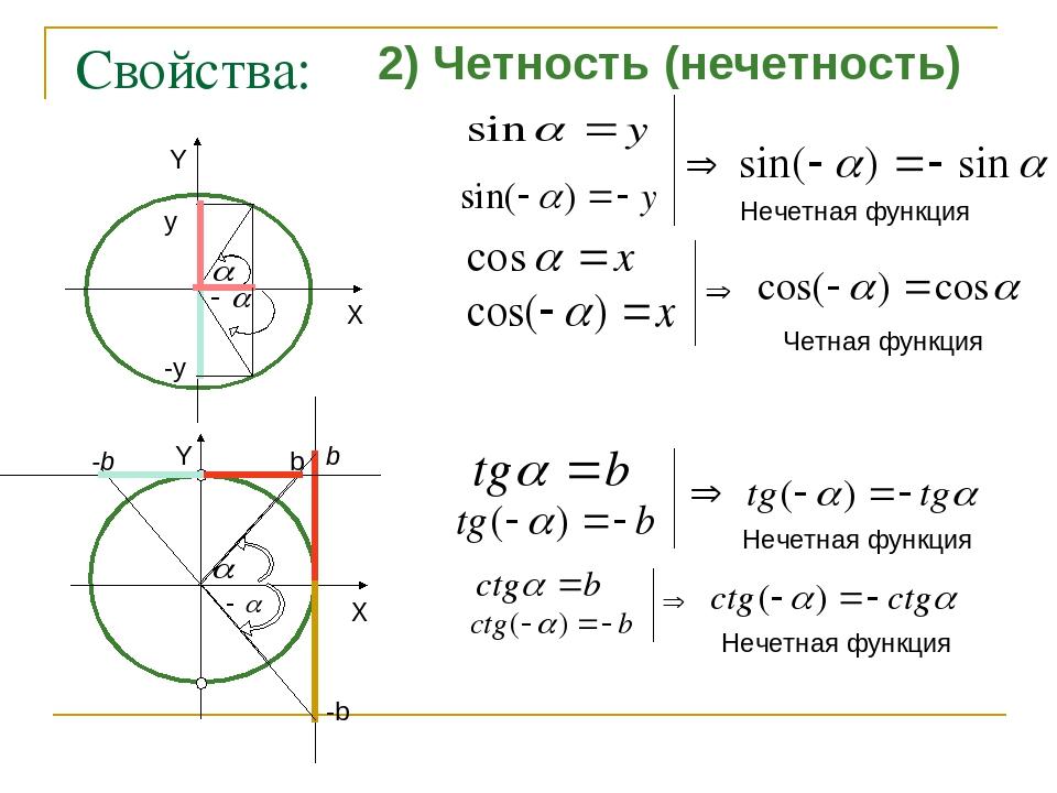 Свойства: 2) Четность (нечетность) y -y Нечетная функция Четная функция b -b...