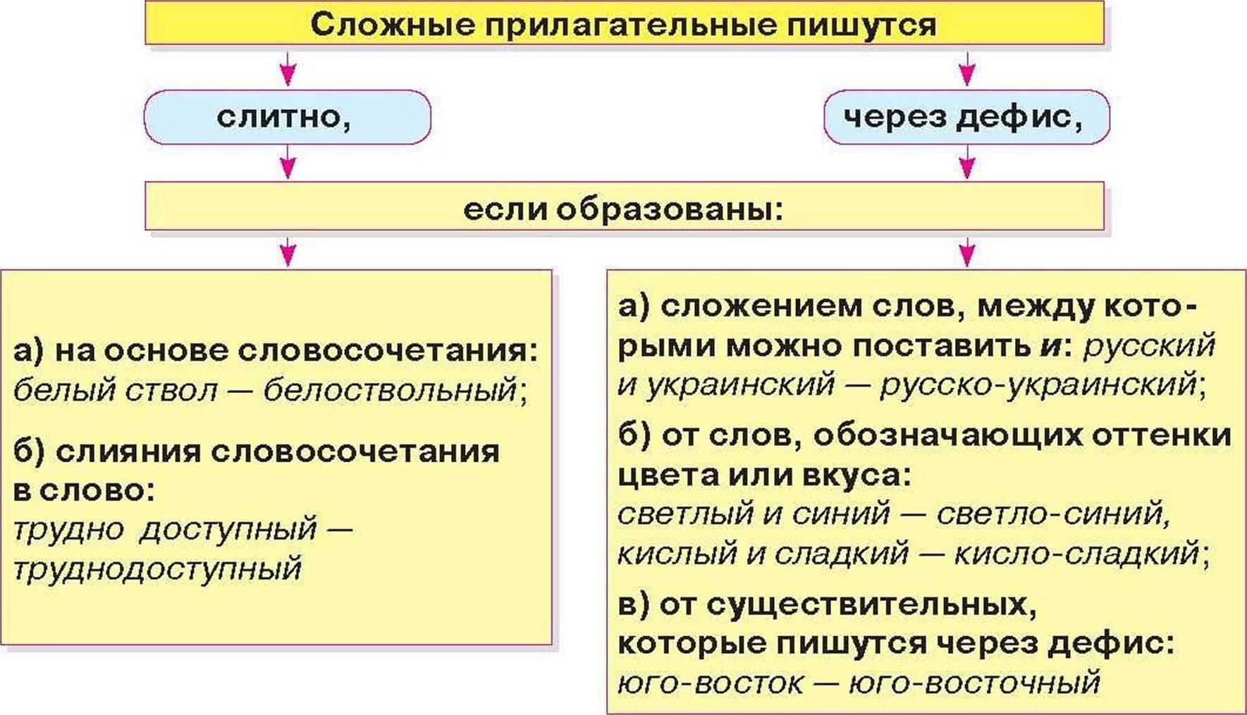 Правописание имен прилагательных реферат 2703