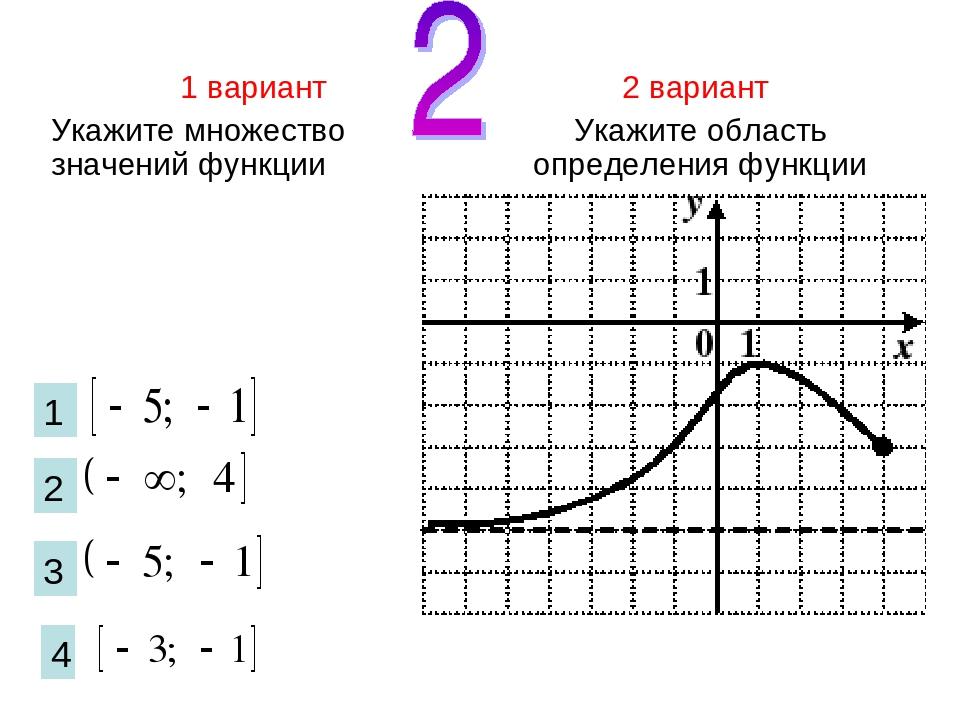1 вариант Укажите множество значений функции 2 вариант Укажите область опреде...