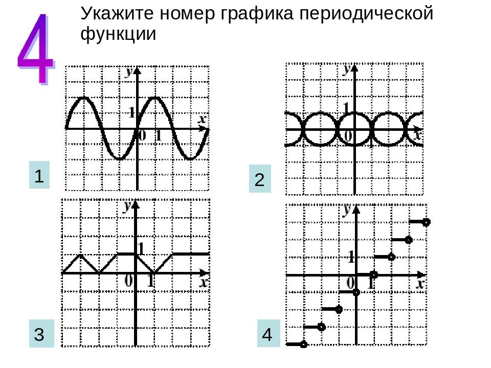 Укажите номер графика периодической функции 1 2 3 4