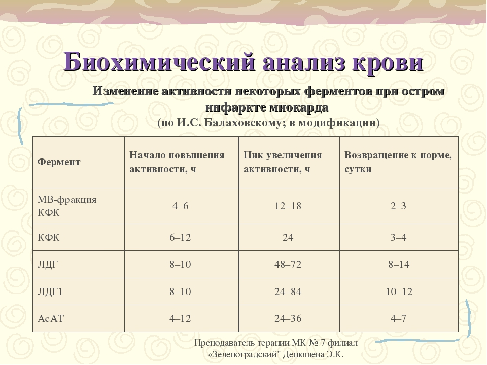 Инфаркте миокарда анализы крови при цистит пиелонефрит