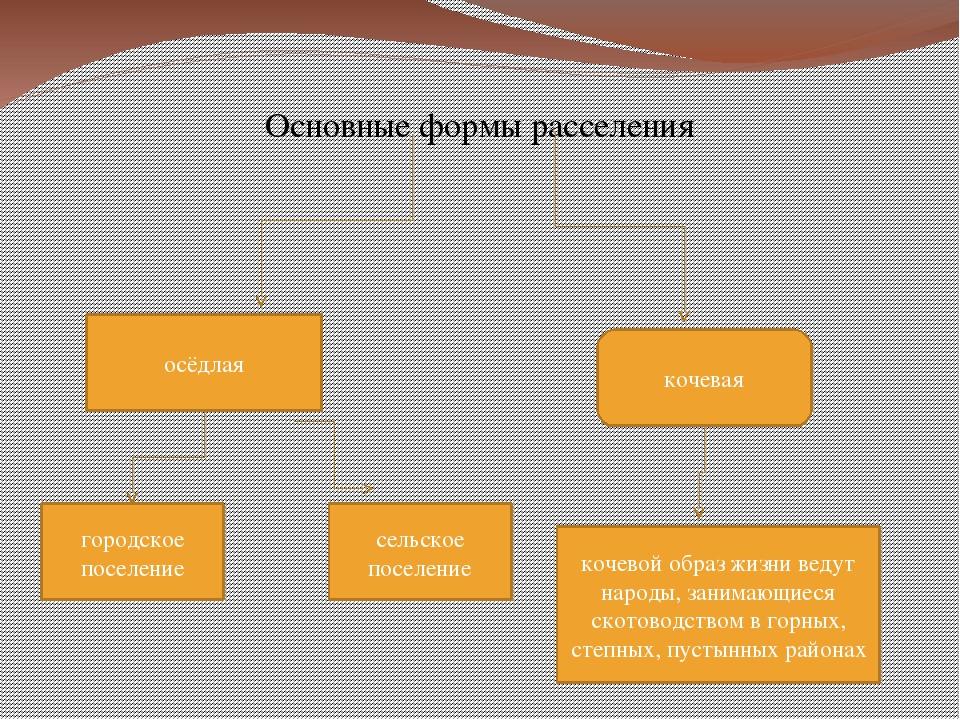 Основные формы расселения осёдлая кочевая городское поселение сельское посел...
