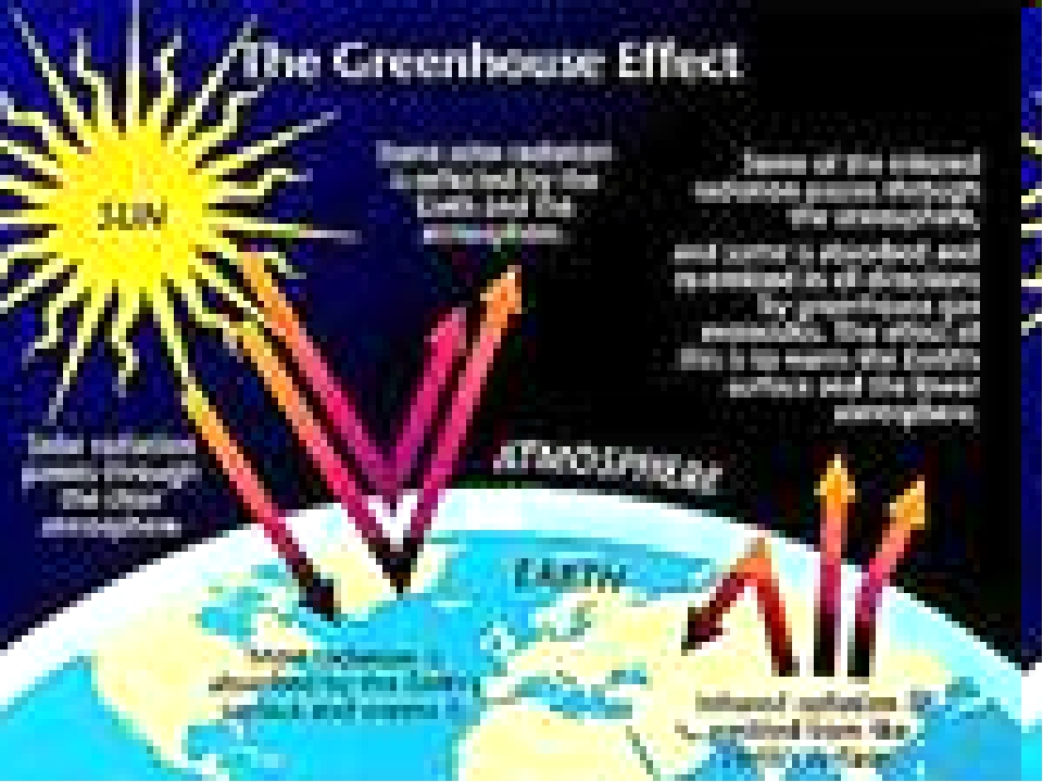 the concept behind the greenhouse effect and its contribution to global warming The greenhouse effect is caused by greenhouse gases in our atmosphere trapping and redirecting heat back to earth, increasing temperatures and contributing to global warming.