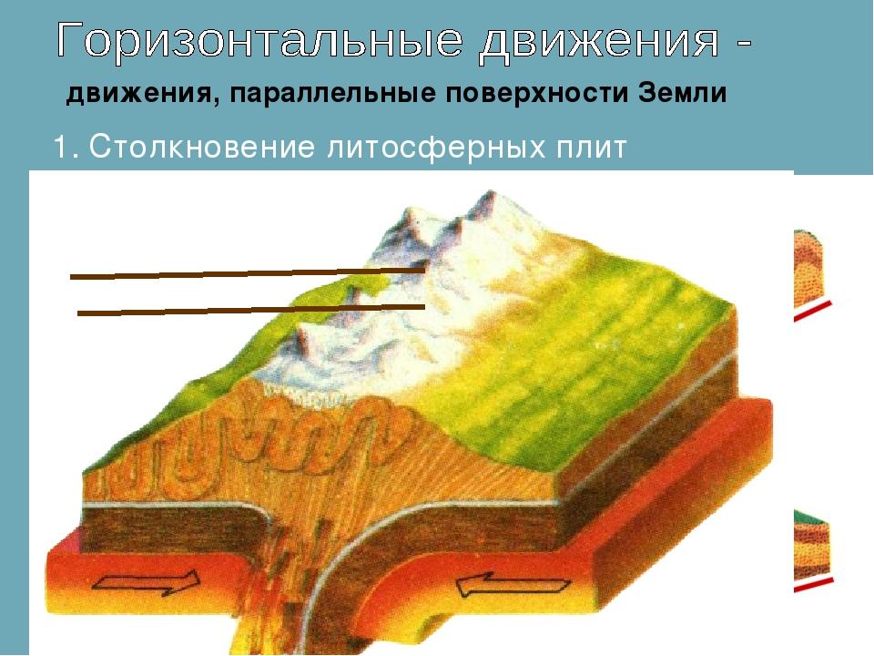 1. Столкновение литосферных плит движения, параллельные поверхности Земли