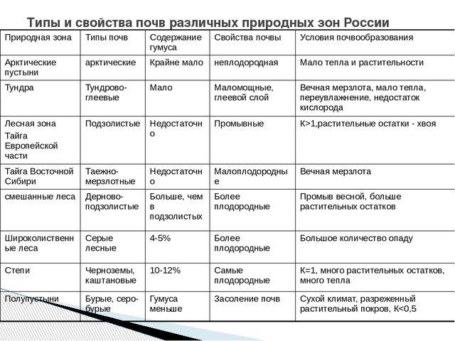 Тест по географии 8 класс почвы россии