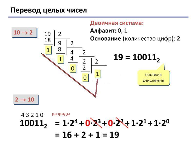 Глава 2 кодирование информации контрольные работы системы счисления 342
