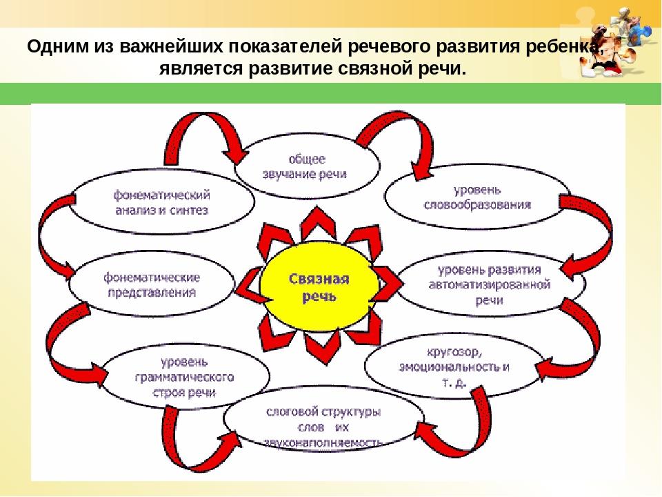 перспективного плана по теме: развитие связной речи дошкольников SAS олива Носки