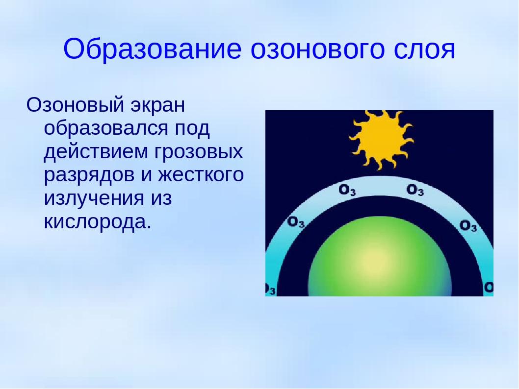 Образование озонового слоя Озоновый экран образовался под действием грозовых...