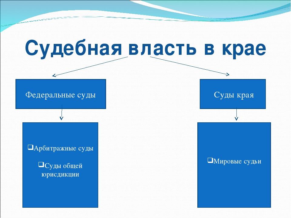Судебная власть в крае Федеральные суды Суды края Арбитражные суды Суды общей...