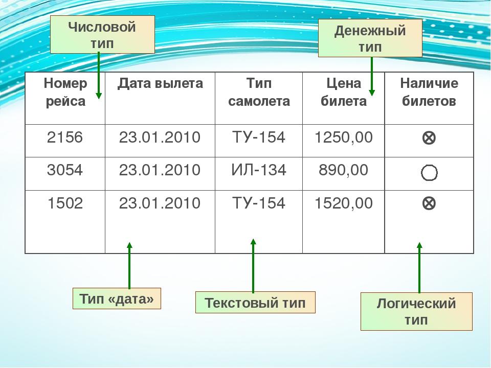 Числовой тип Тип «дата» Текстовый тип Логический тип Денежный тип Номер рейса...