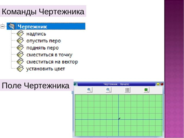 Команды Чертежника Поле Чертежника