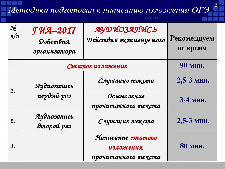 ЦОИ ОмГПУ * Методика подготовки к написанию изложения ОГЭ № п/пГИА–2017 Дейс...