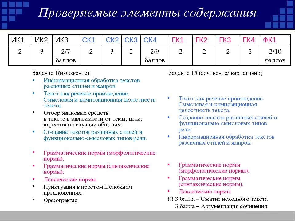 Проверяемые элементы содержания Задание 1(изложение) Информационная обработка...