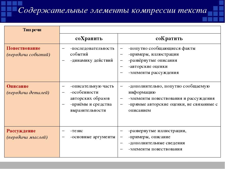 Содержательные элементы компрессии текста Тип речи соХранитьсоКратить Пов...