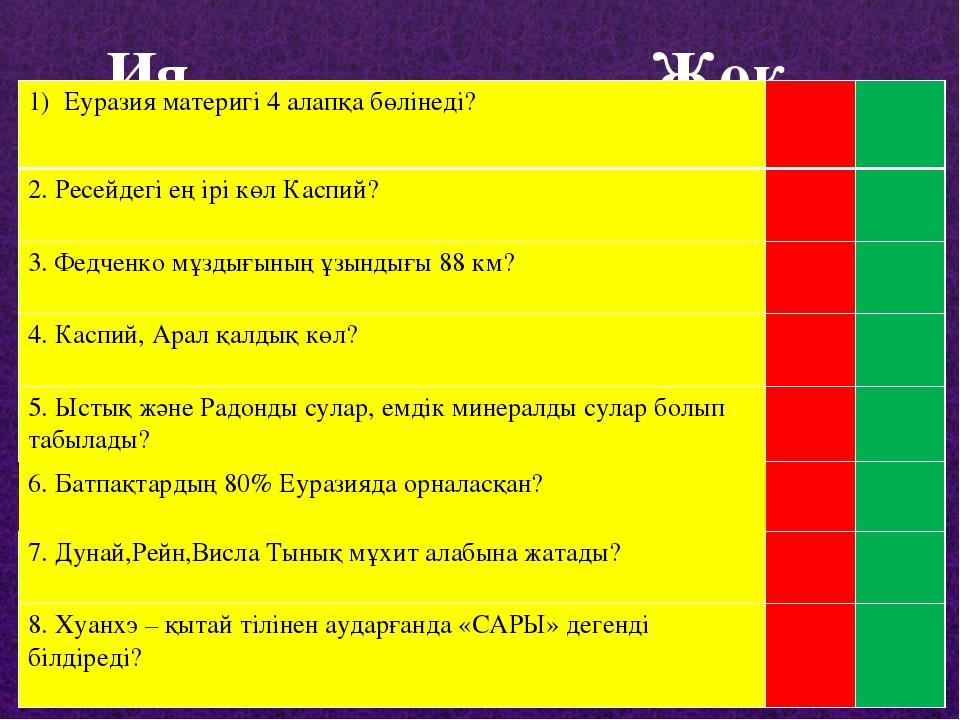Ия Жоқ Еуразия материгі 4 алапқа бөлінеді?  2. Ресейдегі ең ірі көл Каспий...
