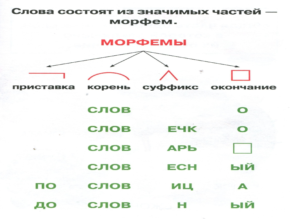 Картинки состав слова 2 класс