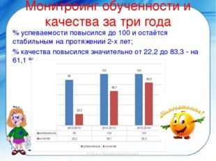 Монитроинг обученности и качества за три года % успеваемости повысился до 100