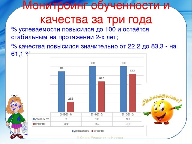 Монитроинг обученности и качества за три года % успеваемости повысился до 100...