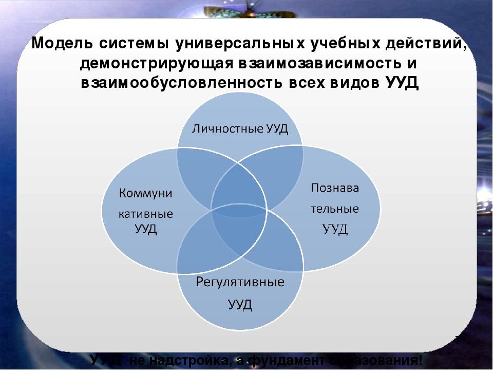 УУД не надстройка, а фундамент образования! Модель системы универсальных учеб...
