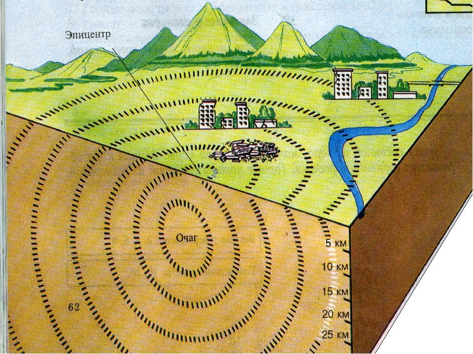 Картинка землетрясение схема